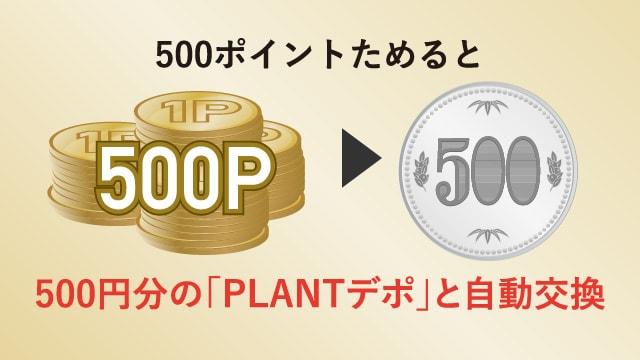 500ポイントためると 500円分の「PLANTデポ」と自動交換
